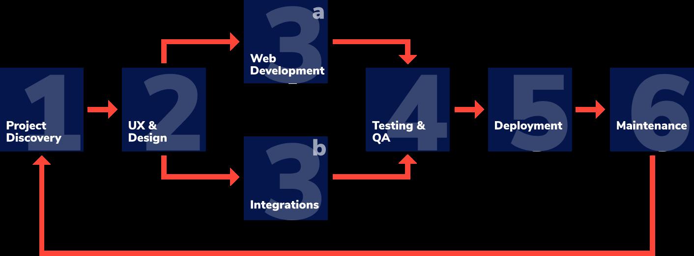 ContactPoint 360 - Software Development Process