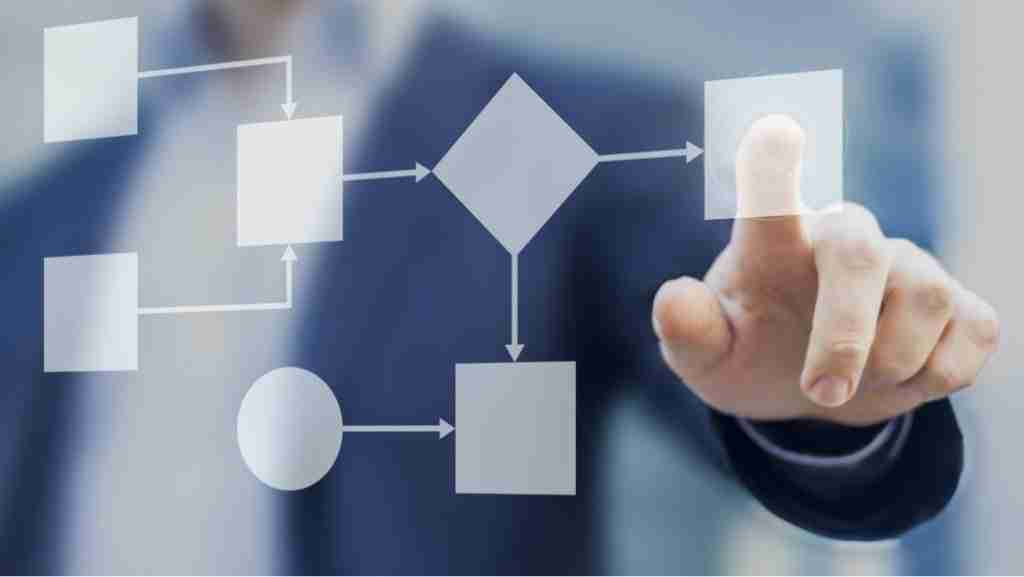 ContactPoint 360 - Business Process